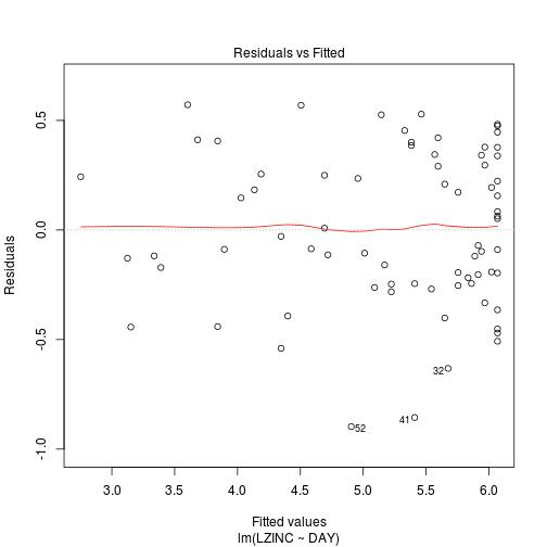 plot of chunk p85_lm_fitted